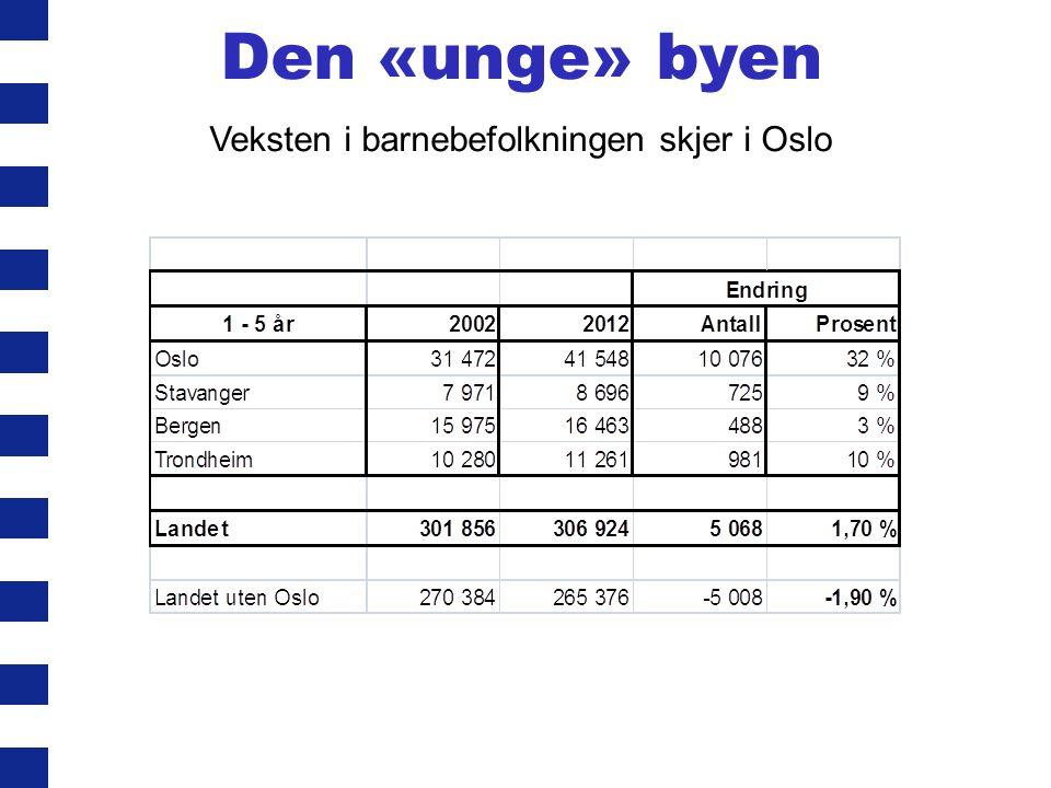 Den «unge» byen Veksten i barnebefolkningen skjer i Oslo