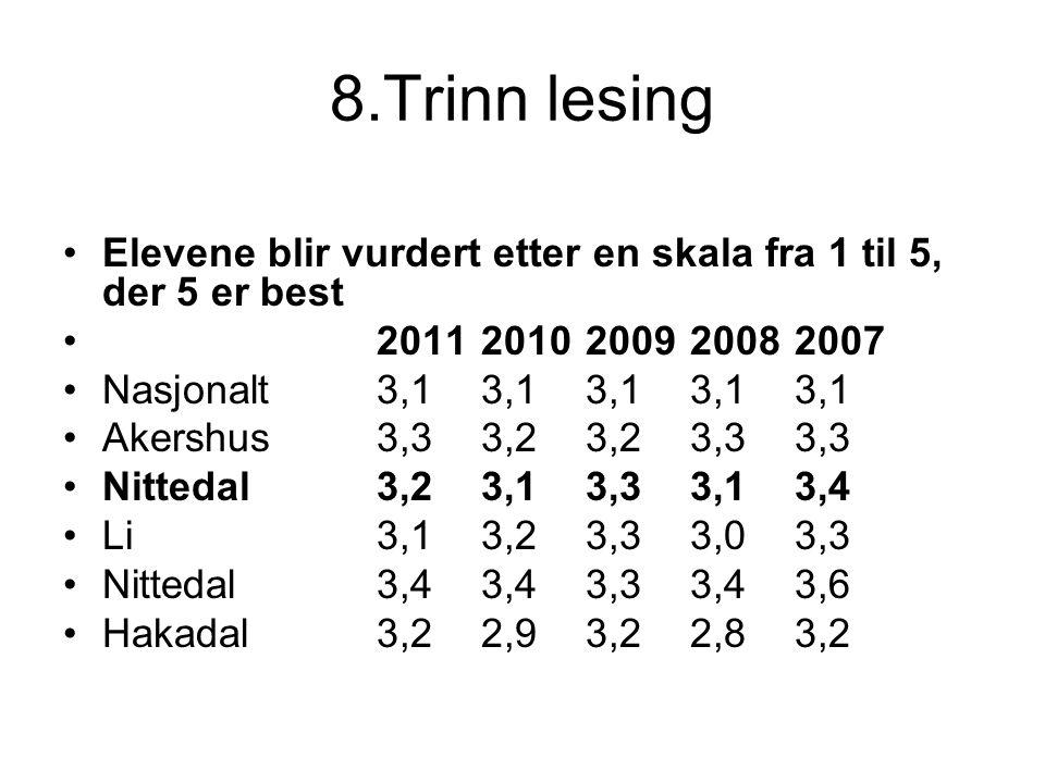 8.Trinn lesing Elevene blir vurdert etter en skala fra 1 til 5, der 5 er best 201120102009 20082007 Nasjonalt3,13,13,13,13,1 Akershus3,33,23,23,33,3 N