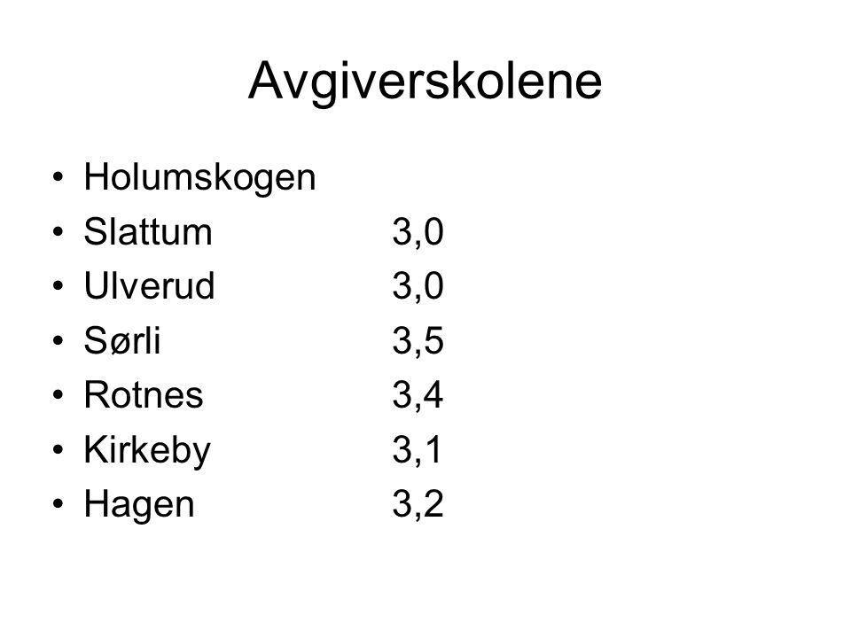 Avgiverskolene Holumskogen Slattum3,0 Ulverud3,0 Sørli3,5 Rotnes3,4 Kirkeby3,1 Hagen3,2