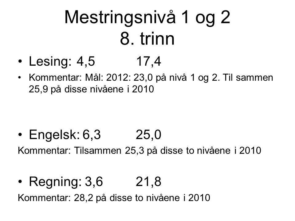 Mestringsnivå 1 og 2 8. trinn Lesing: 4,517,4 Kommentar: Mål: 2012: 23,0 på nivå 1 og 2. Til sammen 25,9 på disse nivåene i 2010 Engelsk: 6,325,0 Komm