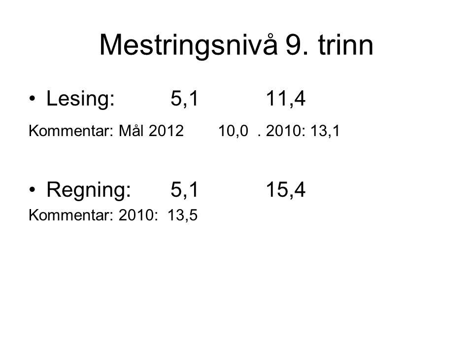 Mestringsnivå 9. trinn Lesing:5,111,4 Kommentar: Mål 2012 10,0. 2010: 13,1 Regning:5,115,4 Kommentar: 2010: 13,5