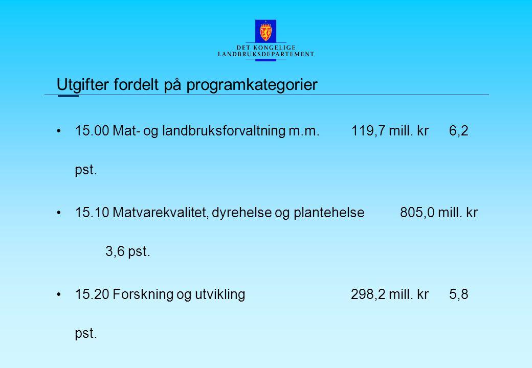 Utgifter fordelt på programkategorier 15.00 Mat- og landbruksforvaltning m.m.