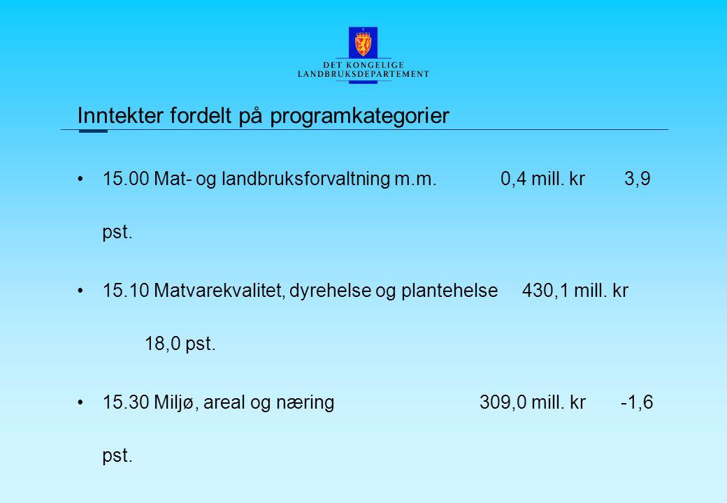 Inntekter fordelt på programkategorier 15.00 Mat- og landbruksforvaltning m.m.
