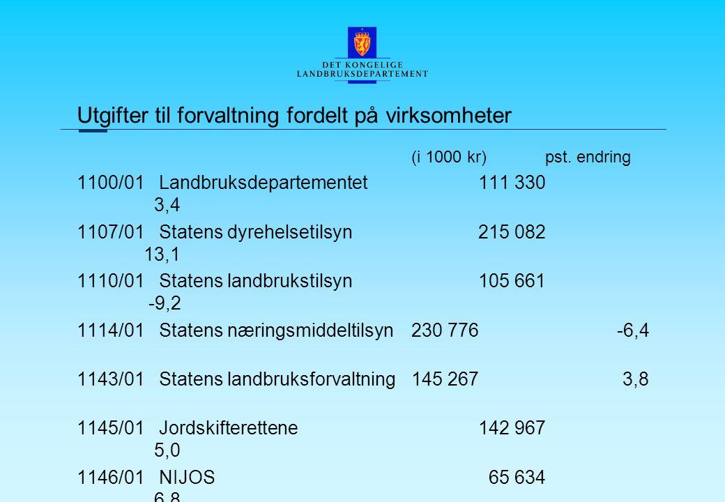 Utgifter til forvaltning fordelt på virksomheter (i 1000 kr)pst.