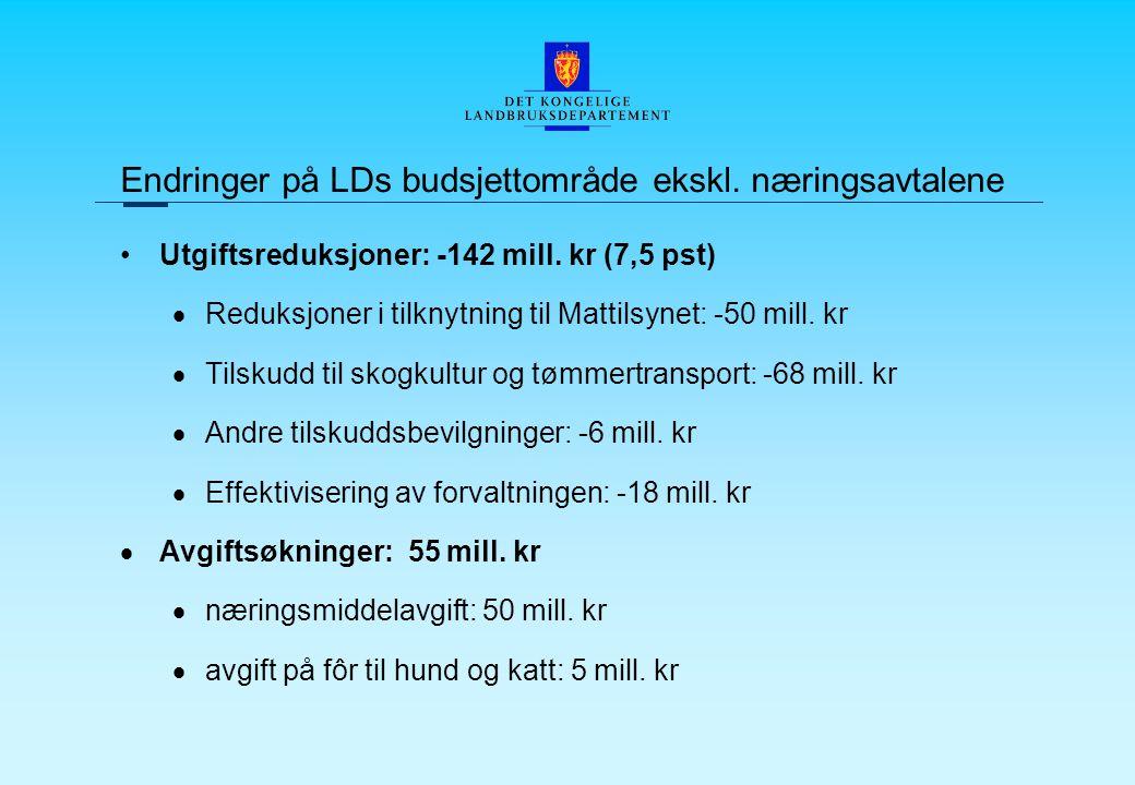 Endringer på LDs budsjettområde ekskl. næringsavtalene Utgiftsreduksjoner: -142 mill.