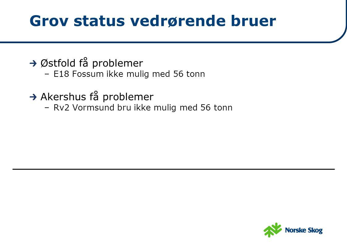 Grov status vedrørende bruer Østfold få problemer –E18 Fossum ikke mulig med 56 tonn Akershus få problemer –Rv2 Vormsund bru ikke mulig med 56 tonn