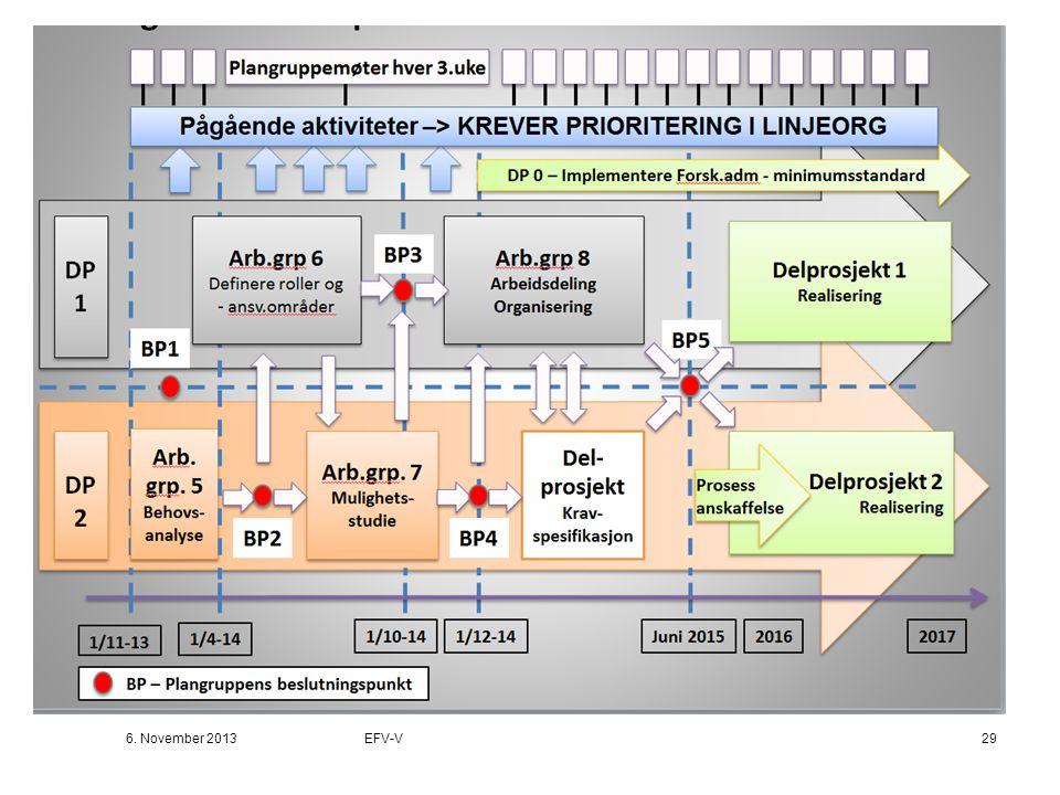 Skisse overordnet plan EFV-V 6. November 2013EFV-V29