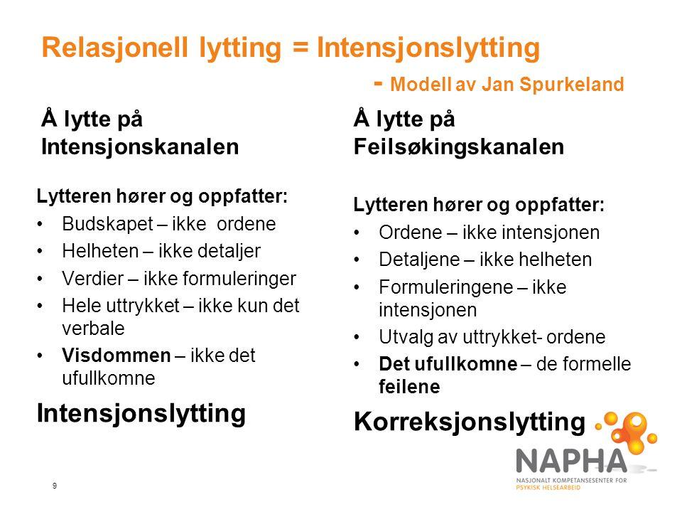 9 Relasjonell lytting = Intensjonslytting - Modell av Jan Spurkeland Å lytte på Intensjonskanalen Lytteren hører og oppfatter: Budskapet – ikke ordene