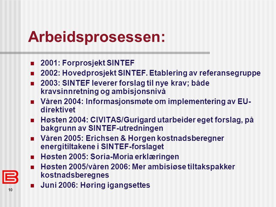 10 Arbeidsprosessen: 2001: Forprosjekt SINTEF 2002: Hovedprosjekt SINTEF. Etablering av referansegruppe 2003: SINTEF leverer forslag til nye krav; båd