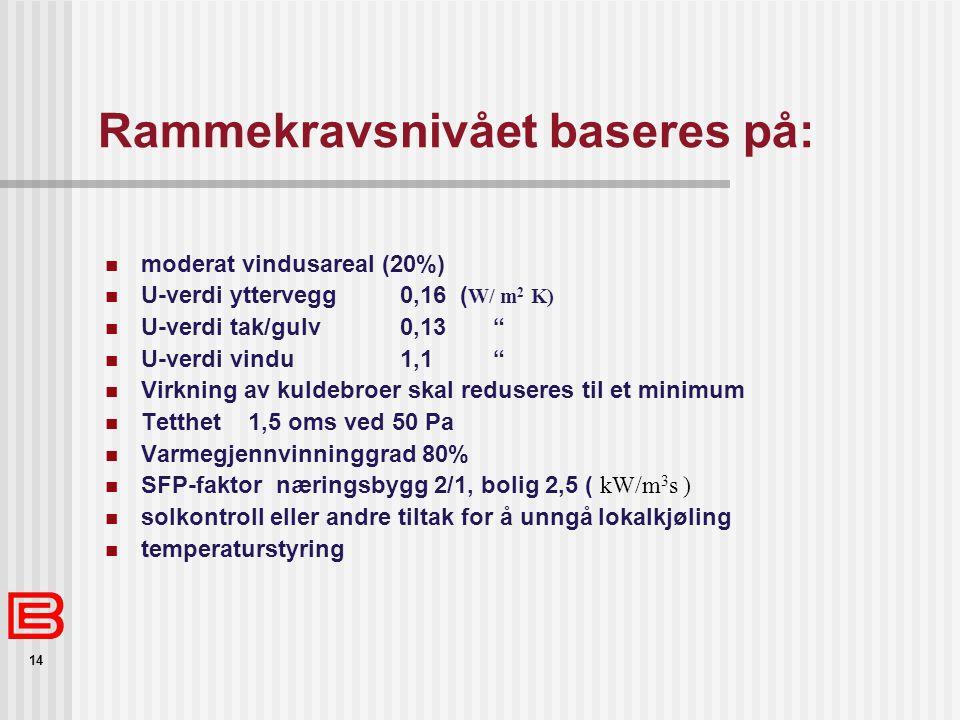 14 Rammekravsnivået baseres på: moderat vindusareal (20%) U-verdi yttervegg 0,16 ( W/ m 2 K) U-verdi tak/gulv 0,13 U-verdi vindu 1,1 Virkning av kuldebroer skal reduseres til et minimum Tetthet 1,5 oms ved 50 Pa Varmegjennvinninggrad 80% SFP-faktor næringsbygg 2/1, bolig 2,5 ( kW/m 3 s ) solkontroll eller andre tiltak for å unngå lokalkjøling temperaturstyring