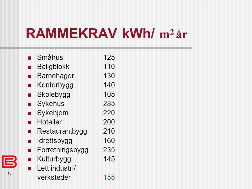 15 RAMMEKRAV kWh/ m 2 år Småhus125 Boligblokk 110 Barnehager130 Kontorbygg140 Skolebygg105 Sykehus285 Sykehjem220 Hoteller200 Restaurantbygg210 Idrett