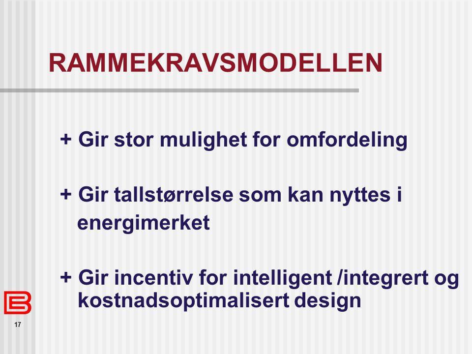 17 RAMMEKRAVSMODELLEN + Gir stor mulighet for omfordeling + Gir tallstørrelse som kan nyttes i energimerket + Gir incentiv for intelligent /integrert og kostnadsoptimalisert design