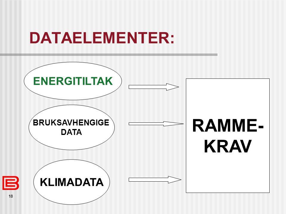 18 DATAELEMENTER: RAMME- KRAV BRUKSAVHENGIGE DATA KLIMADATA ENERGITILTAK