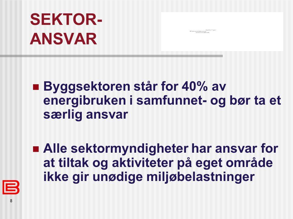 8 SEKTOR- ANSVAR Byggsektoren står for 40% av energibruken i samfunnet- og bør ta et særlig ansvar Alle sektormyndigheter har ansvar for at tiltak og