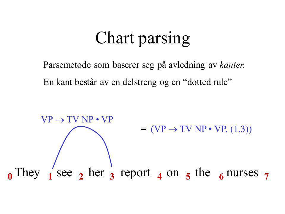 Chart parsing Parsemetode som baserer seg på avledning av kanter.