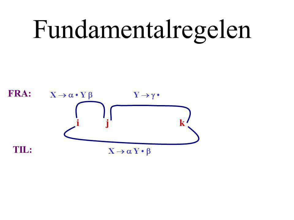 Fundamentalregelen X   Y  Y   X   Y  FRA: TIL: ijk