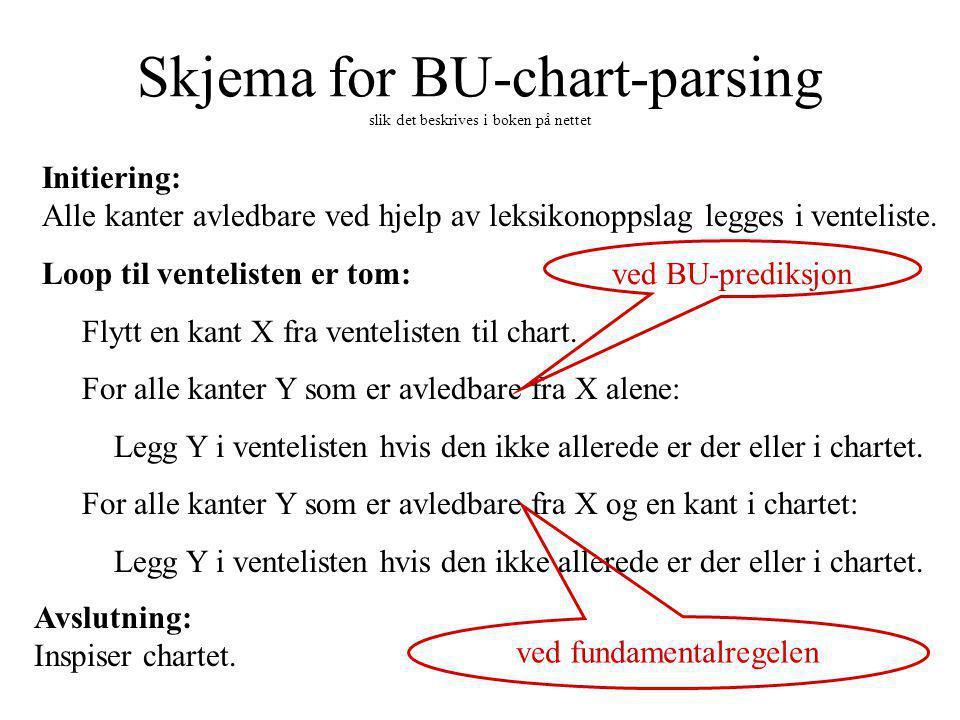 Skjema for BU-chart-parsing slik det beskrives i boken på nettet Initiering: Alle kanter avledbare ved hjelp av leksikonoppslag legges i venteliste.