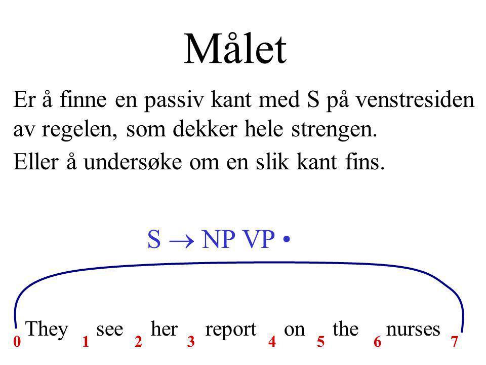 Målet They see her report on the nurses 01234567 S  NP VP Er å finne en passiv kant med S på venstresiden av regelen, som dekker hele strengen.