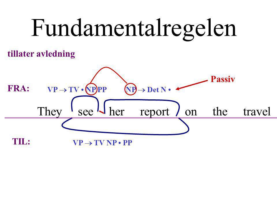 Fundamentalregelen VP  TV NP PPNP  Det N VP  TV NP PP tillater avledning FRA: TIL: Passiv