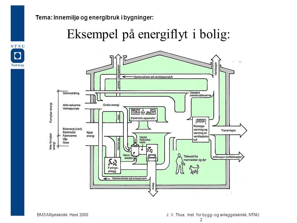 J. V. Thue, Inst. for bygg- og anleggsteknikk, NTNU 2 BM3-Miljøteknikk Høst 2000 Eksempel på energiflyt i bolig: Tema: Innemiljø og energibruk i bygni