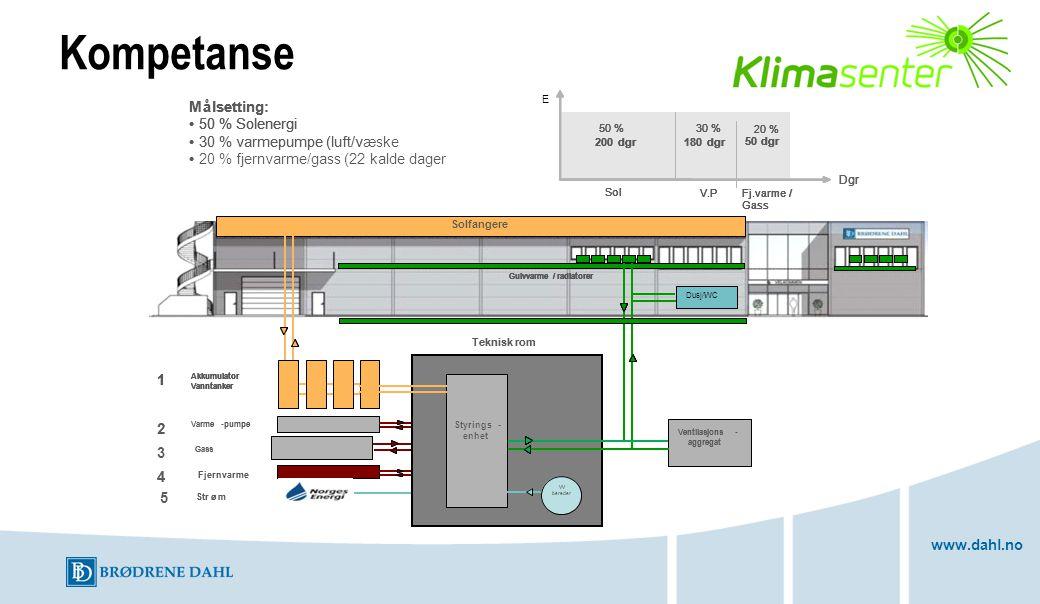 www.dahl.no Målsetting: 50 % Solenergi 30 % varmepumpe (luft/v 20 % fjernvarme/gass (22 kalde dager Dgr 50 %30 % 20 % 200dgr180dgr 50dgr Sol V.P Fj.va