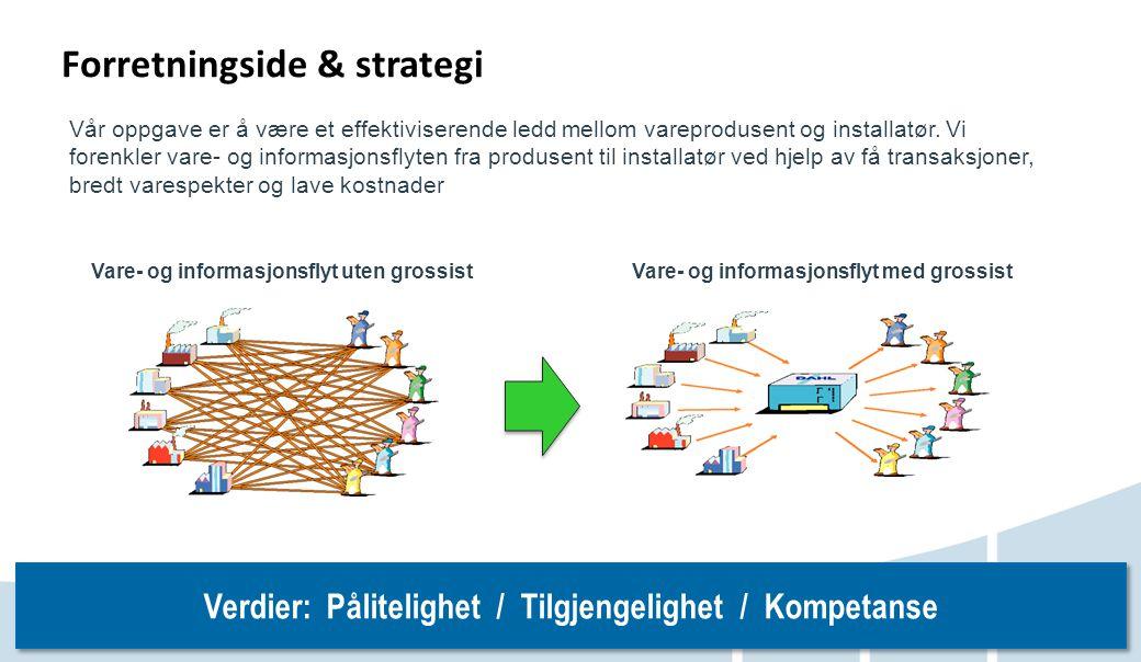 www.dahl.no Vare- og informasjonsflyt uten grossist Vare- og informasjonsflyt med grossist Forretningside & strategi Vår oppgave er å være et effektiv