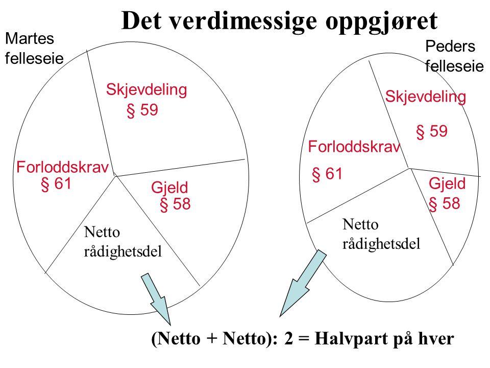 Skjevdeling Forloddskrav Gjeld § 59 § 61 § 58 Martes felleseie Peders felleseie (Netto + Netto): 2 = Halvpart på hver Netto rådighetsdel Netto rådighe