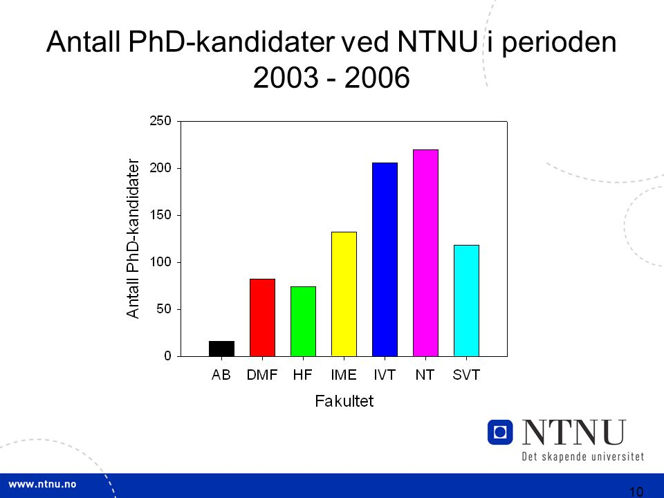 10 Antall PhD-kandidater ved NTNU i perioden 2003 - 2006
