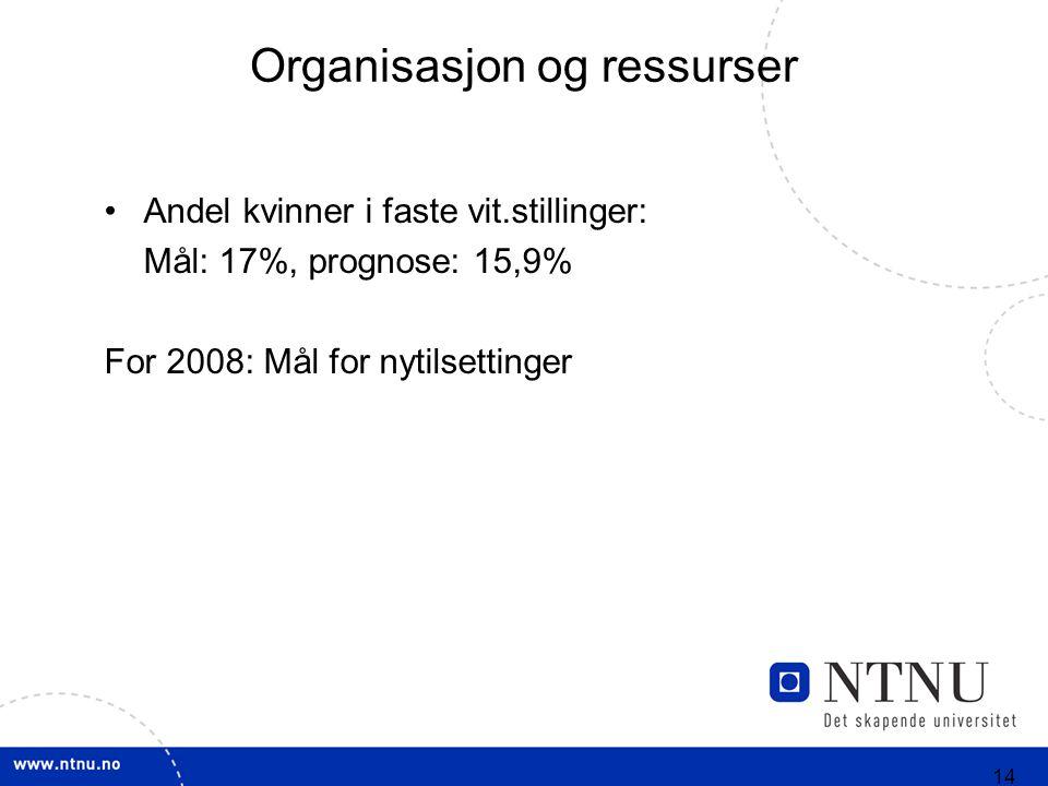 14 Organisasjon og ressurser Andel kvinner i faste vit.stillinger: Mål: 17%, prognose: 15,9% For 2008: Mål for nytilsettinger