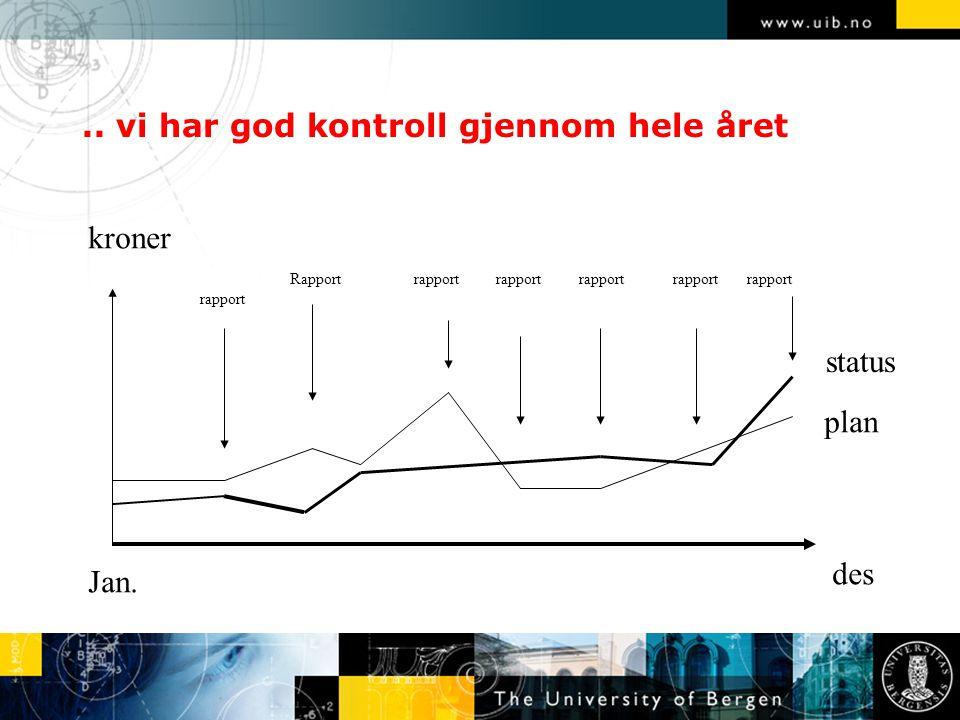 .. vi har god kontroll gjennom hele året des Jan. plan status kroner rapport Rapport rapport rapport rapport rapport rapport