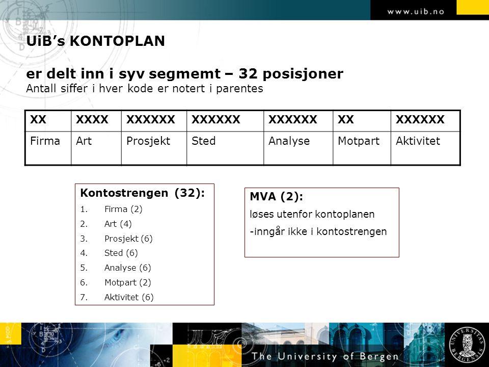UiB's KONTOPLAN er delt inn i syv segmemt – 32 posisjoner Antall siffer i hver kode er notert i parentes 22 XXXXXXXXXXXX XXXXXXXX FirmaArtProsjektStedAnalyseMotpartAktivitet Kontostrengen (32): 1.Firma (2) 2.Art (4) 3.Prosjekt (6) 4.Sted (6) 5.Analyse (6) 6.Motpart (2) 7.Aktivitet (6) MVA (2): løses utenfor kontoplanen -inngår ikke i kontostrengen