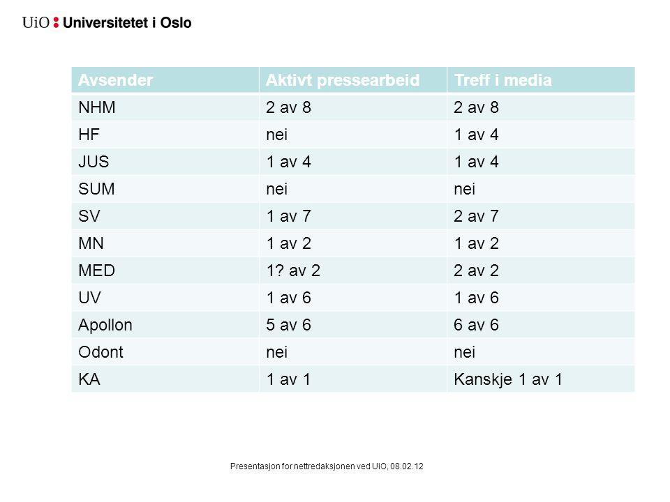 AvsenderAktivt pressearbeidTreff i media NHM2 av 8 HFnei1 av 4 JUS1 av 4 SUMnei SV1 av 72 av 7 MN1 av 2 MED1? av 22 av 2 UV1 av 6 Apollon5 av 66 av 6