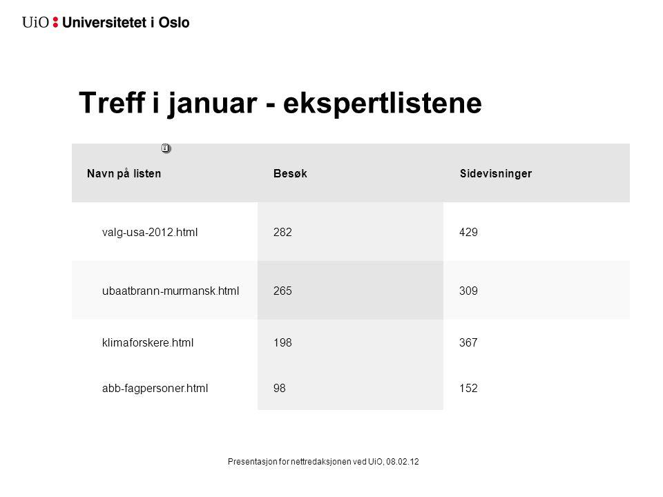 Treff i januar - ekspertlistene Navn på listenBesøkSidevisninger valg-usa-2012.html282429 ubaatbrann-murmansk.html265309 klimaforskere.html198367 abb-