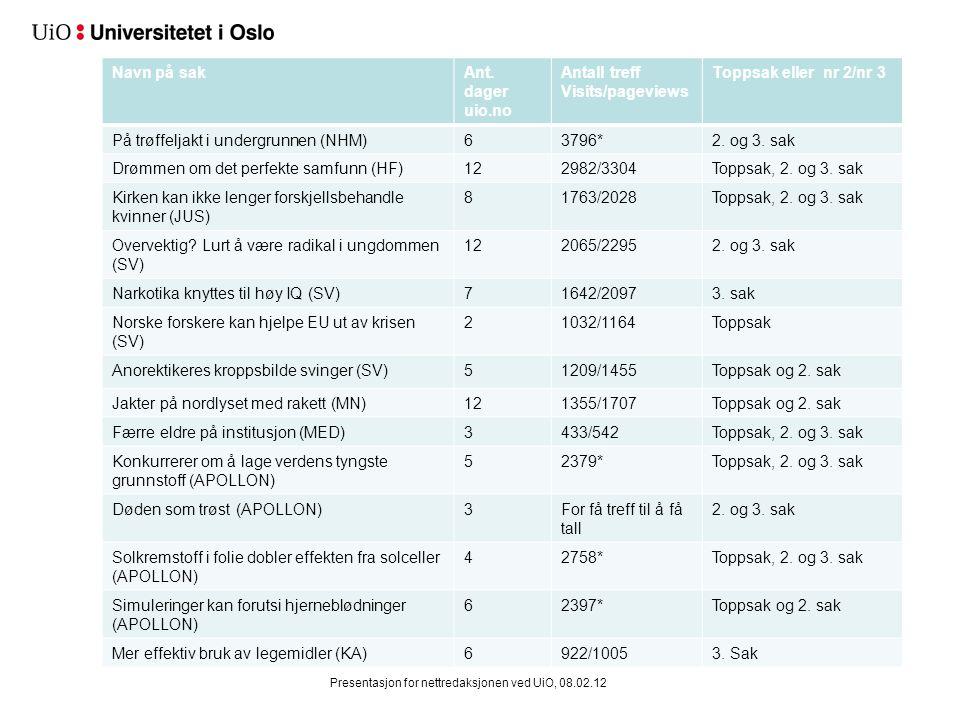 Prosjektrom på Nasjonalgalleriet - sak fra UV Presentasjon for nettredaksjonen ved UiO, 08.02.12