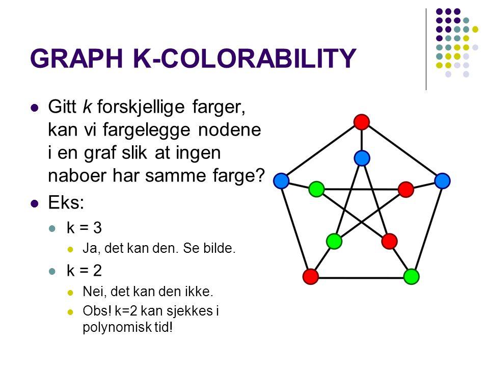 GRAPH K-COLORABILITY Gitt k forskjellige farger, kan vi fargelegge nodene i en graf slik at ingen naboer har samme farge? Eks: k = 3 Ja, det kan den.