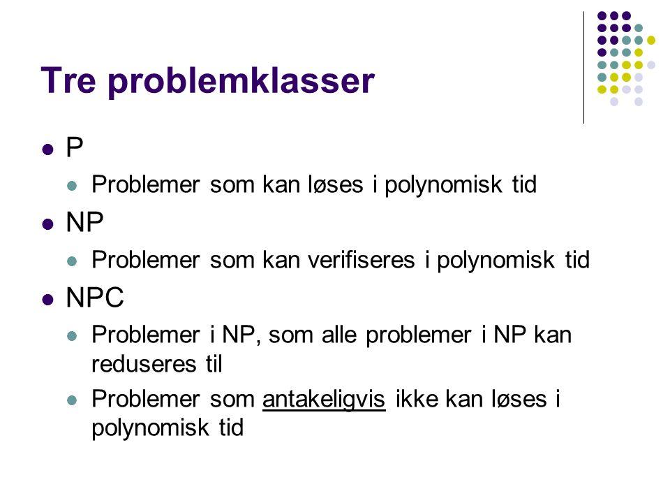 Tre problemklasser P Problemer som kan løses i polynomisk tid NP Problemer som kan verifiseres i polynomisk tid NPC Problemer i NP, som alle problemer