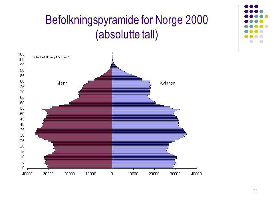 11 Befolkningspyramide for Norge 2000 (absolutte tall)