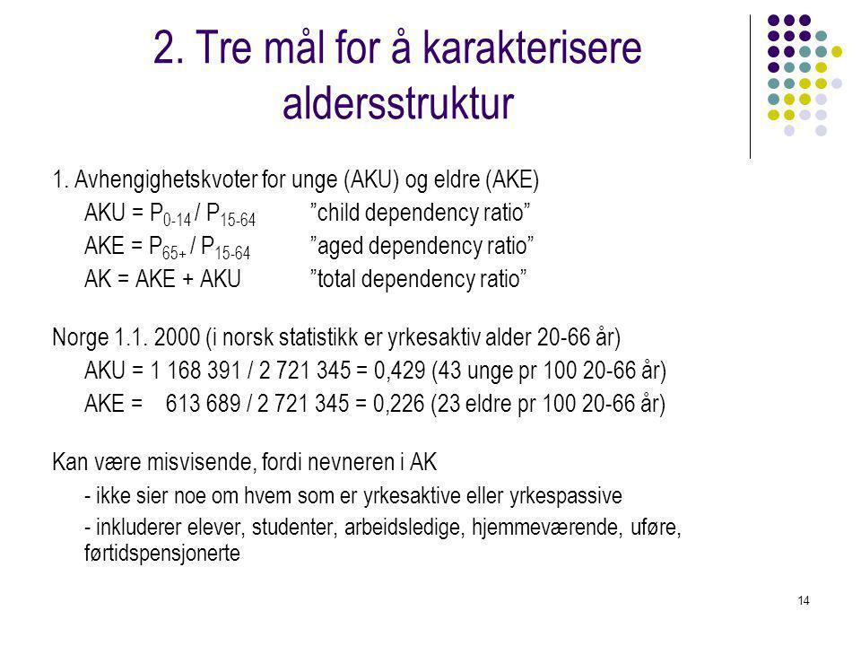 """14 2. Tre mål for å karakterisere aldersstruktur 1. Avhengighetskvoter for unge (AKU) og eldre (AKE) AKU = P 0-14 / P 15-64 """"child dependency ratio"""" A"""