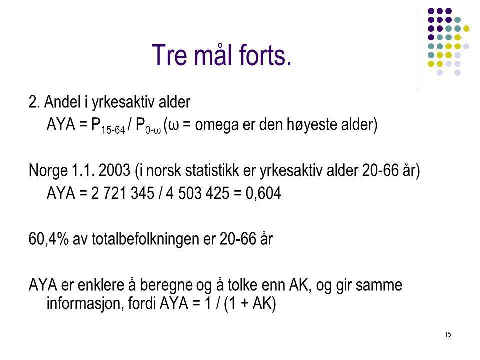 15 Tre mål forts. 2. Andel i yrkesaktiv alder AYA = P 15-64 / P 0-ω (ω = omega er den høyeste alder) Norge 1.1. 2003 (i norsk statistikk er yrkesaktiv