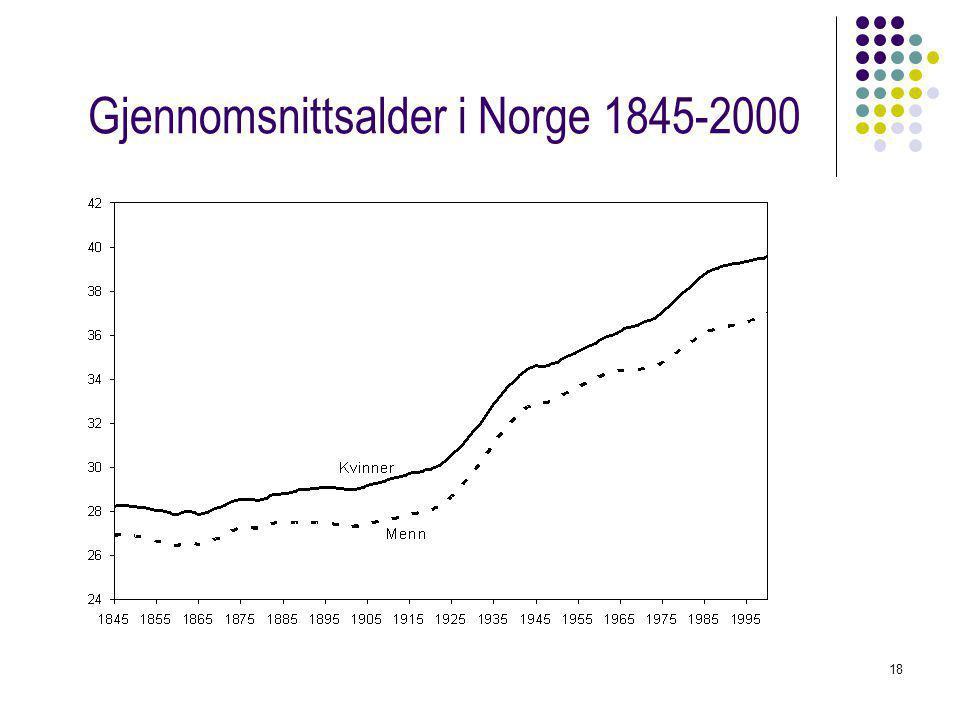 18 Gjennomsnittsalder i Norge 1845-2000