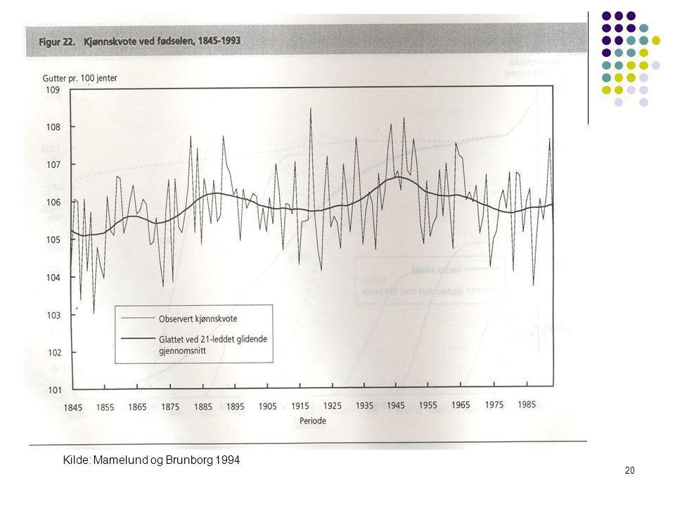 20 Kilde: Mamelund og Brunborg 1994