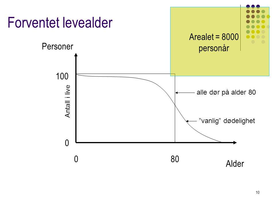 """10 Forventet levealder 080 100 Alder Personer 0 Arealet = 8000 personår Antall i live alle dør på alder 80 """"vanlig"""" dødelighet"""