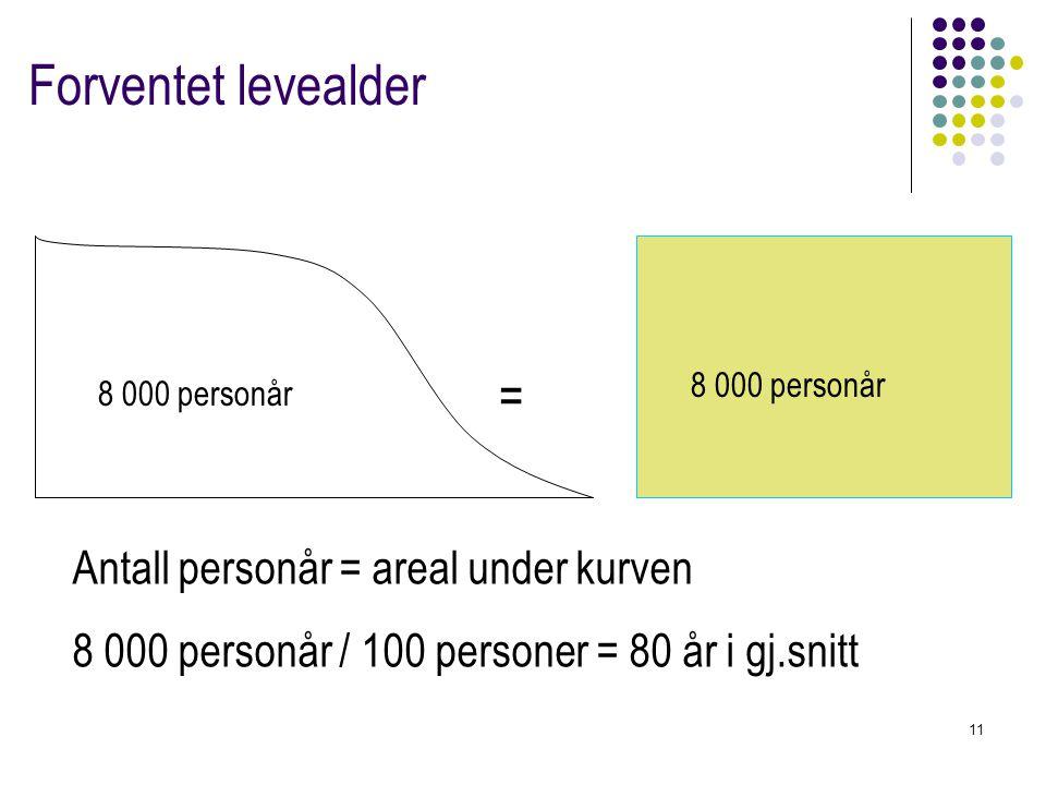 11 Forventet levealder 8 000 personår = Antall personår = areal under kurven 8 000 personår / 100 personer = 80 år i gj.snitt