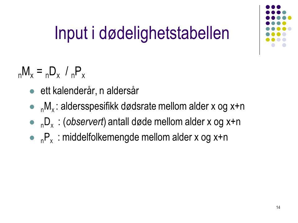 14 Input i dødelighetstabellen n M x = n D x / n P x ett kalenderår, n aldersår n M x : aldersspesifikk dødsrate mellom alder x og x+n n D x : ( obser