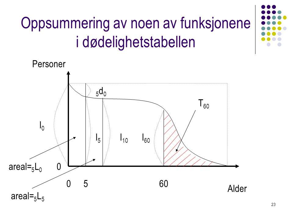 23 Oppsummering av noen av funksjonene i dødelighetstabellen 0 Alder Personer 0 560 l0l0 l5l5 5d05d0 areal= 5 L 0 T 60 l 60 areal= 5 L 5 l 10