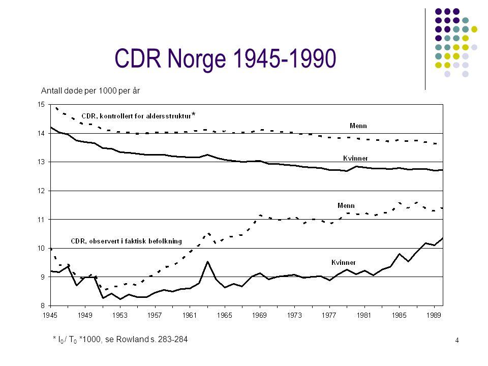 4 CDR Norge 1945-1990 Antall døde per 1000 per år * * l 0 / T 0 *1000, se Rowland s. 283-284