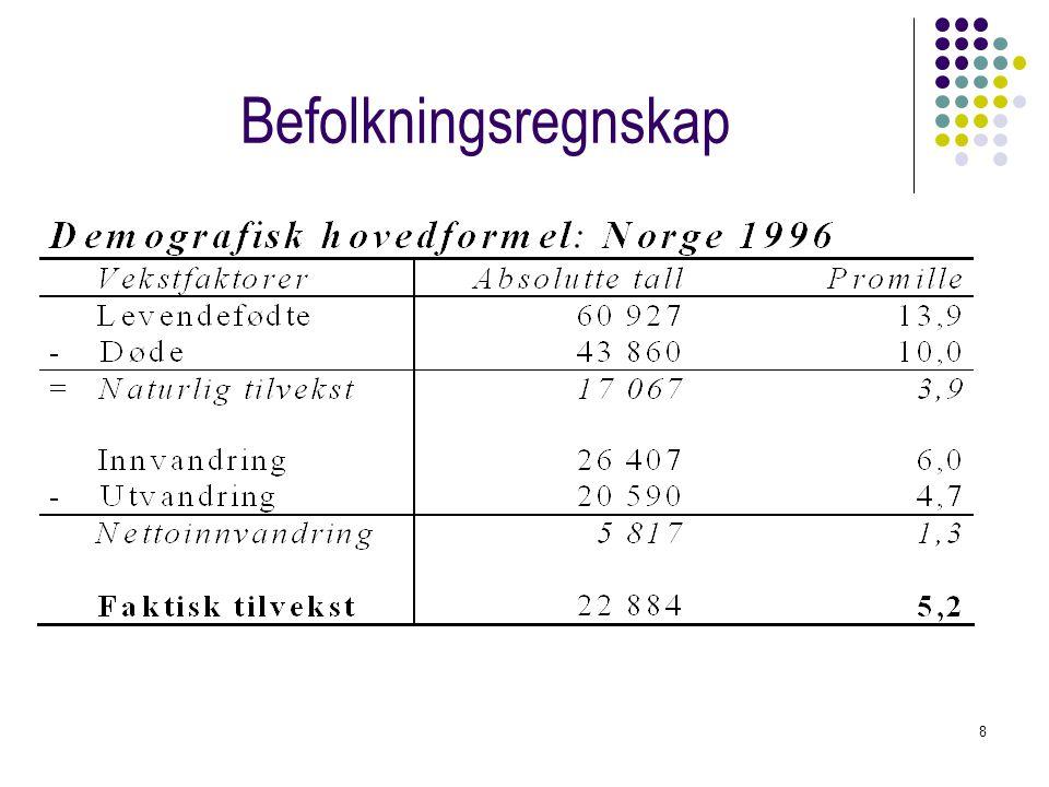 19 Norges befolkning om 200 år (1) 0,55 prosent årlig vekstrate