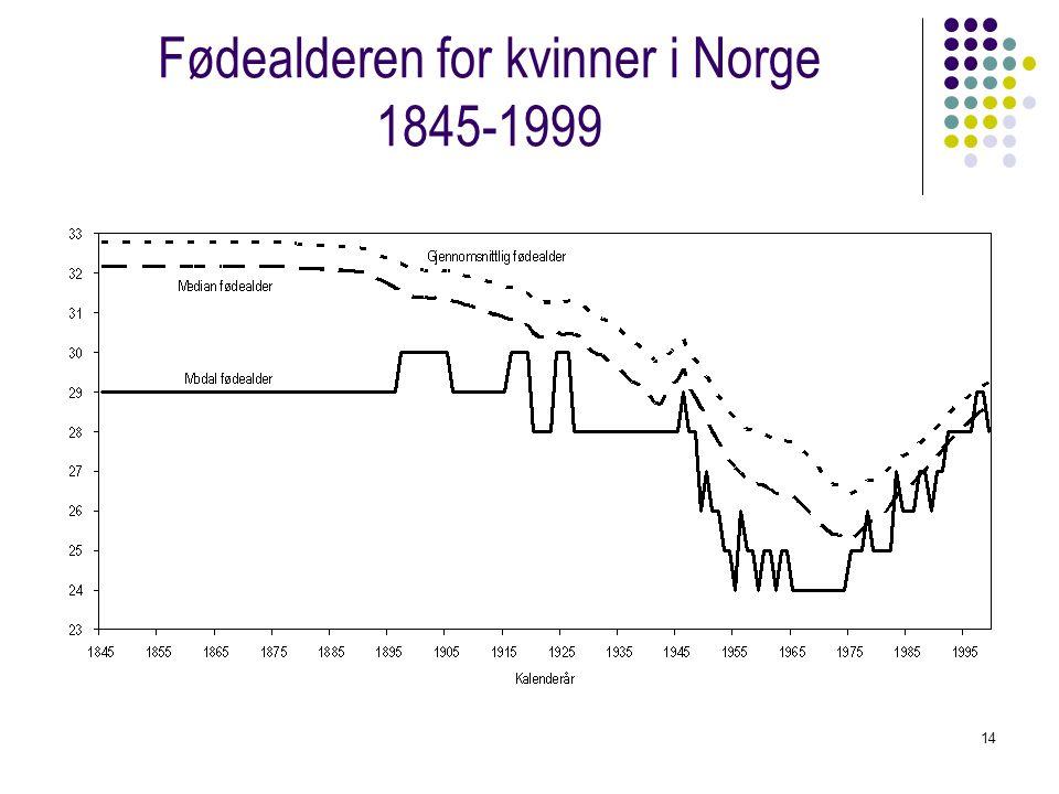 14 Fødealderen for kvinner i Norge 1845-1999
