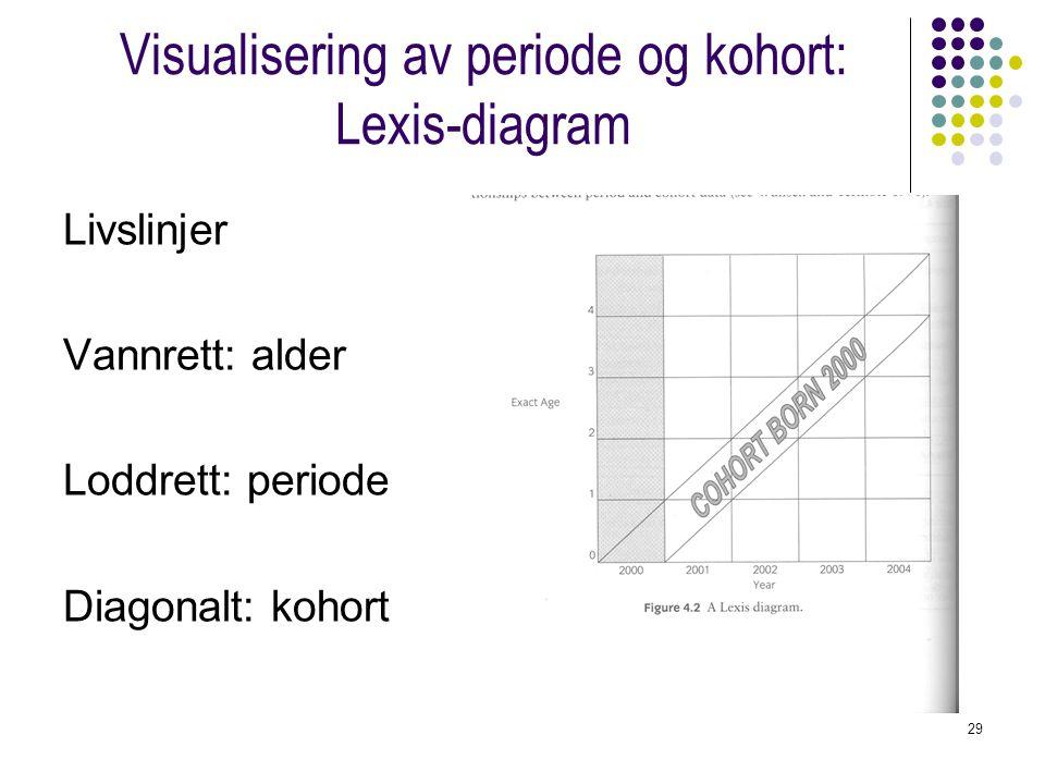 29 Visualisering av periode og kohort: Lexis-diagram Livslinjer Vannrett: alder Loddrett: periode Diagonalt: kohort