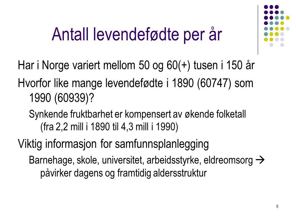 8 Antall levendefødte per år Har i Norge variert mellom 50 og 60(+) tusen i 150 år Hvorfor like mange levendefødte i 1890 (60747) som 1990 (60939).